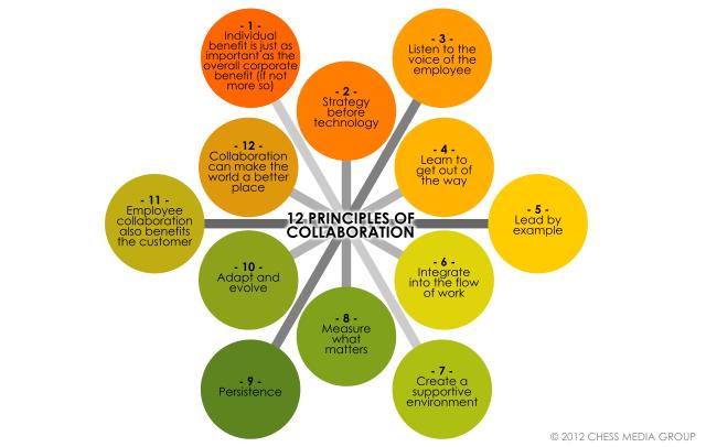 collaboration_principles